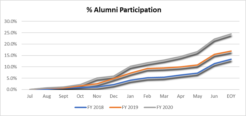 Percentage of Alumni participation