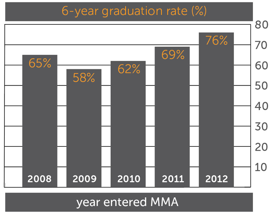 6-year graduation rates