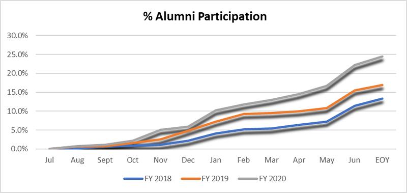 Percentage of Alumni participation